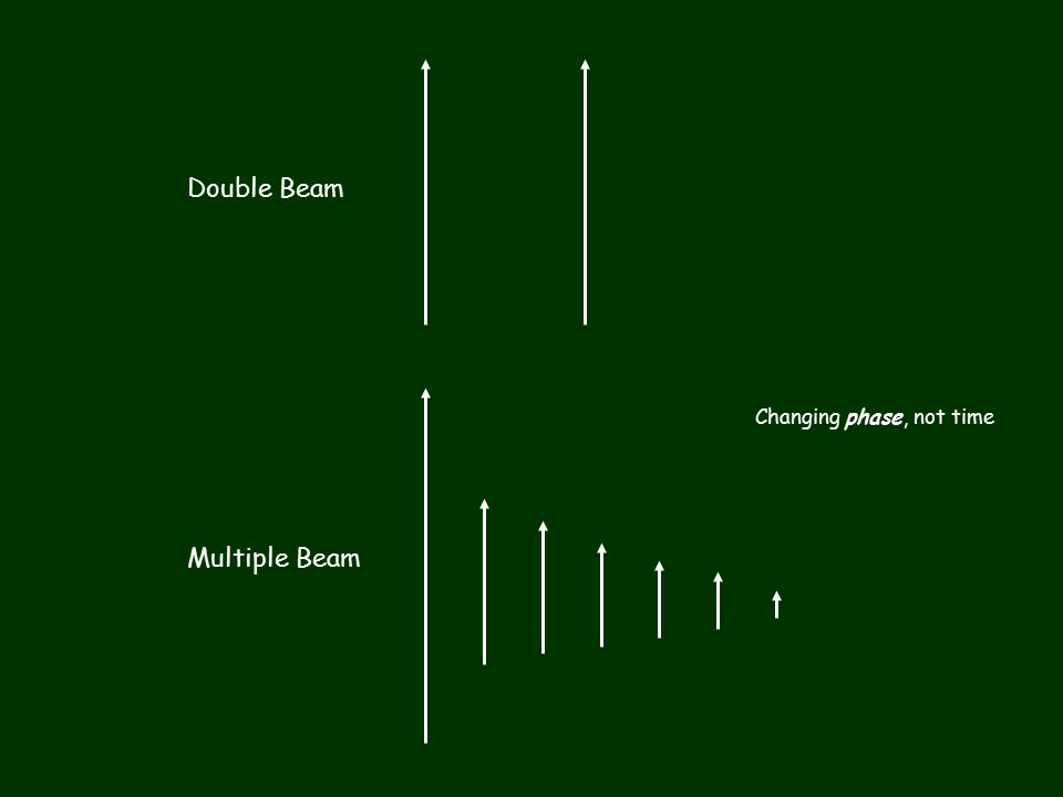 Double Beam Multiple Beam Changing phase, not time