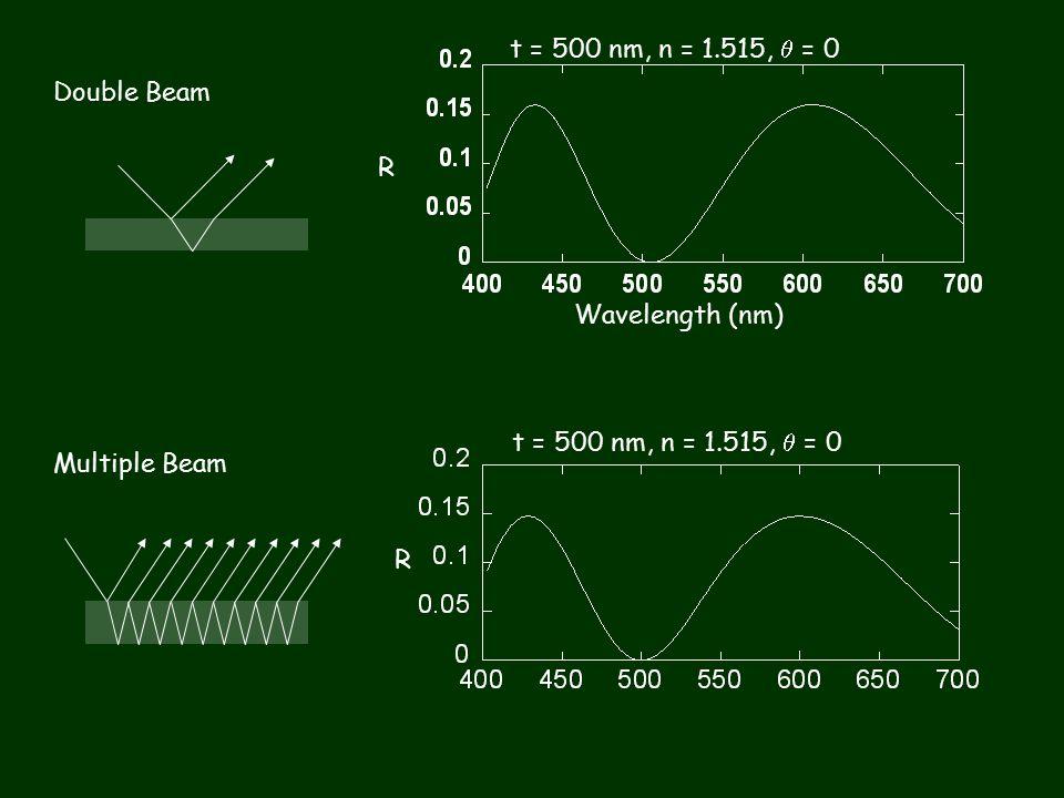 Double Beam Multiple Beam R t = 500 nm, n = 1.515,  = 0 Wavelength (nm) t = 500 nm, n = 1.515,  = 0 R