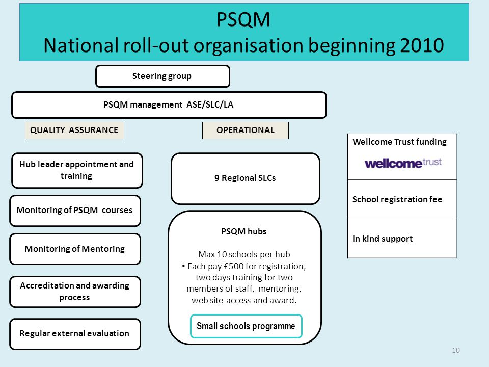 Steering group PSQM management ASE/SLC/LA PSQM hubs Max 10 schools per hub Each pay £500 for registration, two days training for two members of staff, mentoring, web site access and award.