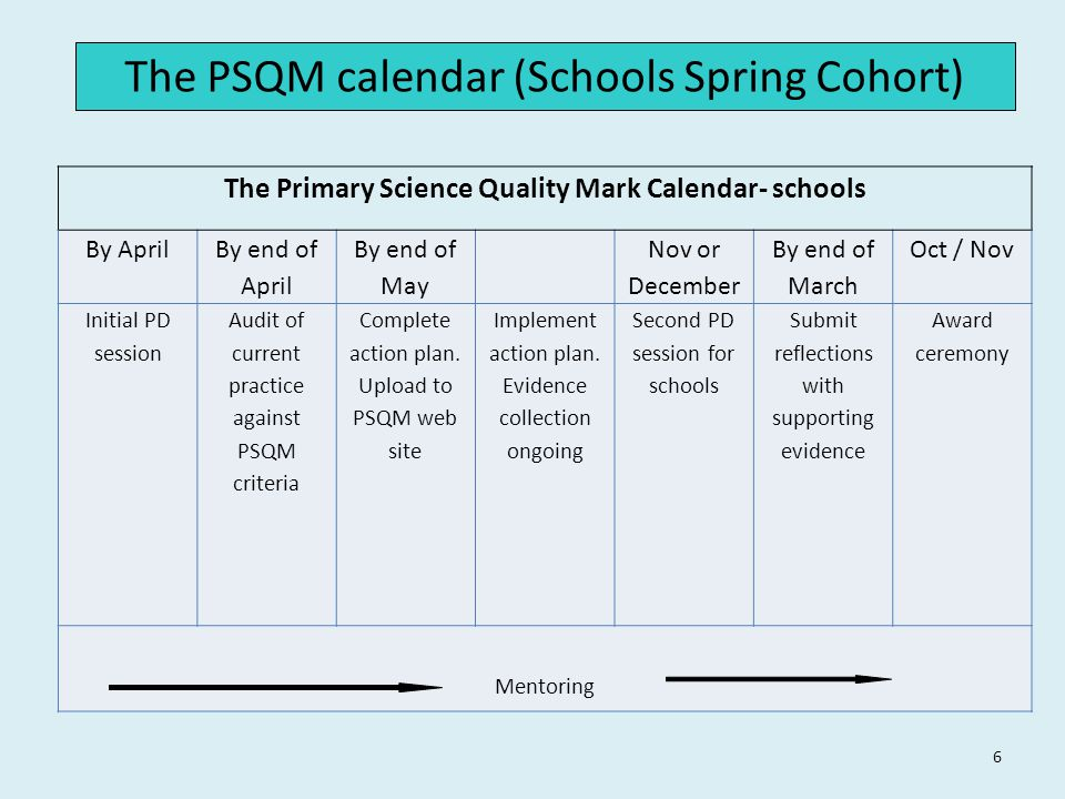 6 The PSQM calendar (Schools Spring Cohort) The Primary Science Quality Mark Calendar- schools By April By end of April By end of May Nov or December By end of March Oct / Nov Initial PD session Audit of current practice against PSQM criteria Complete action plan.