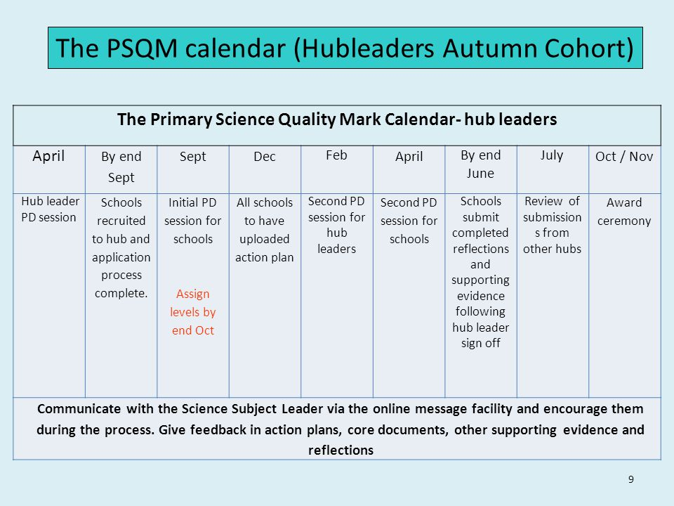 9 The PSQM calendar (Hubleaders Autumn Cohort) The Primary Science Quality Mark Calendar- hub leaders April By end Sept SeptDec Feb April By end June July Oct / Nov Hub leader PD session Schools recruited to hub and application process complete.