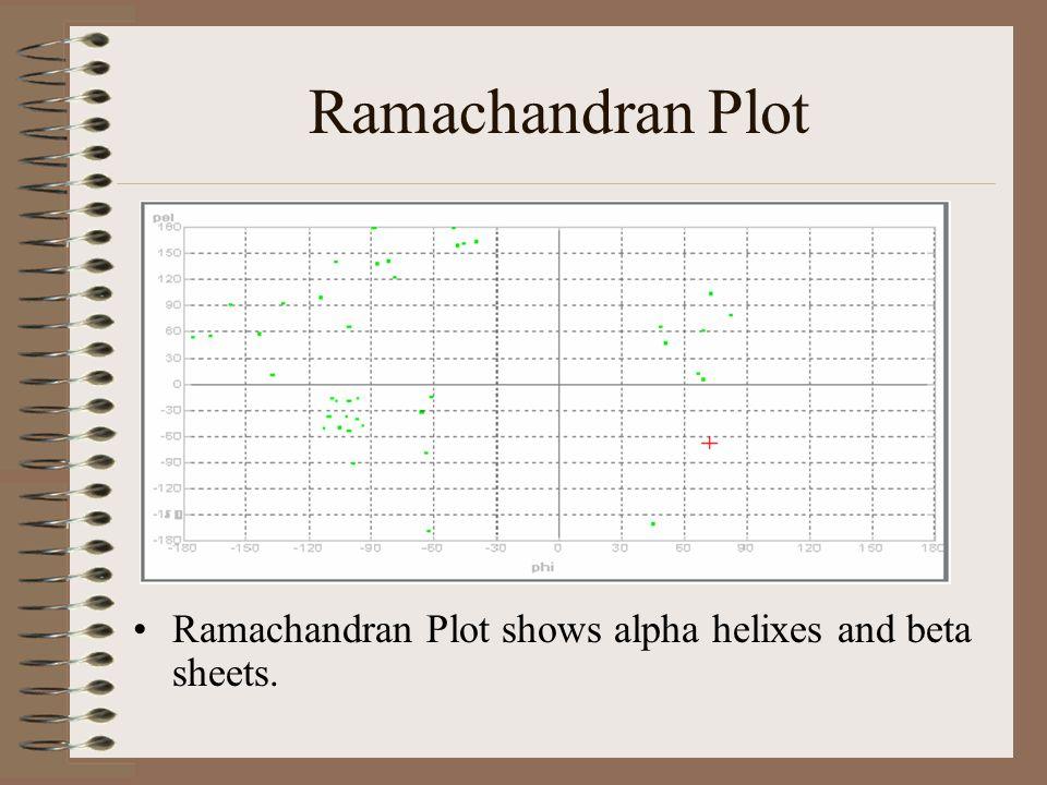 Ramachandran Plot Ramachandran Plot shows alpha helixes and beta sheets.