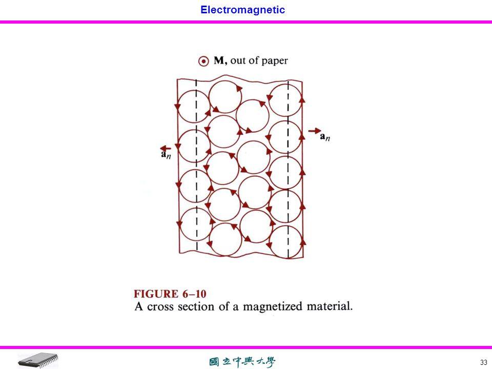 Electromagnetic 33