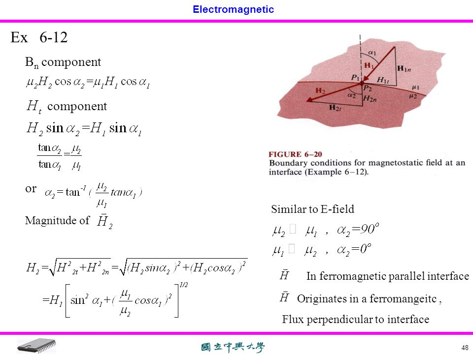 Electromagnetic 48 Ex 6-12 B n component component or Magnitude of Similar to E-field In ferromagnetic parallel interface Originates in a ferromangeit