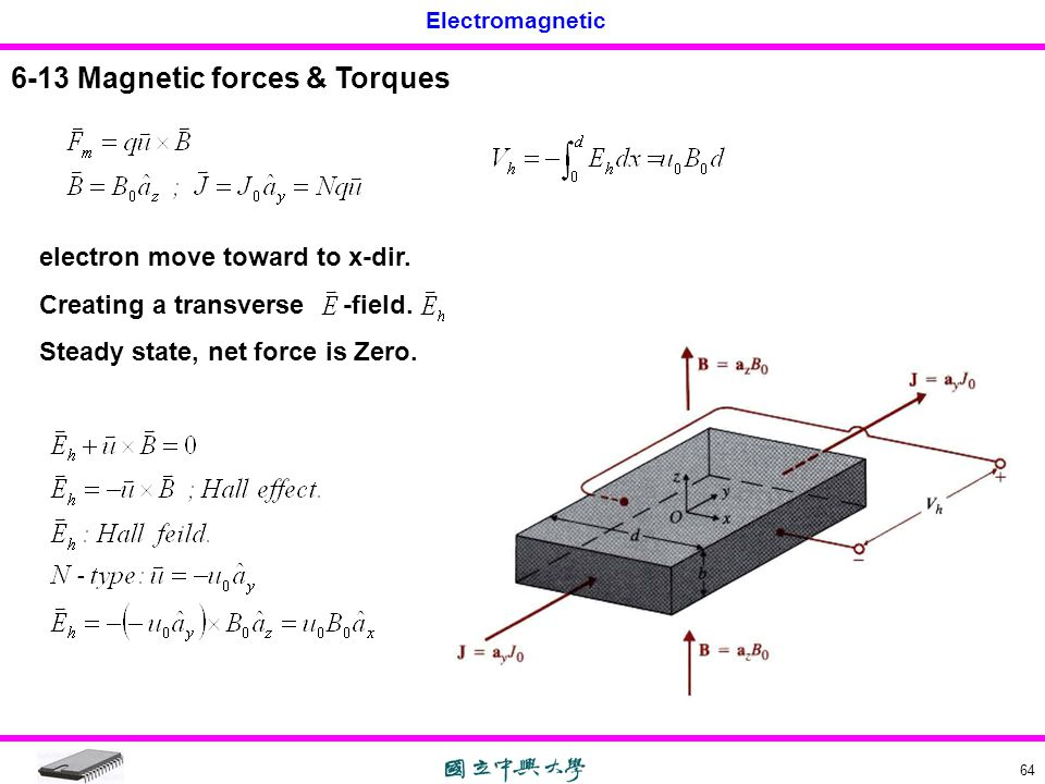 Electromagnetic 64 6-13 Magnetic forces & Torques electron move toward to x-dir. Creating a transverse -field. Steady state, net force is Zero.