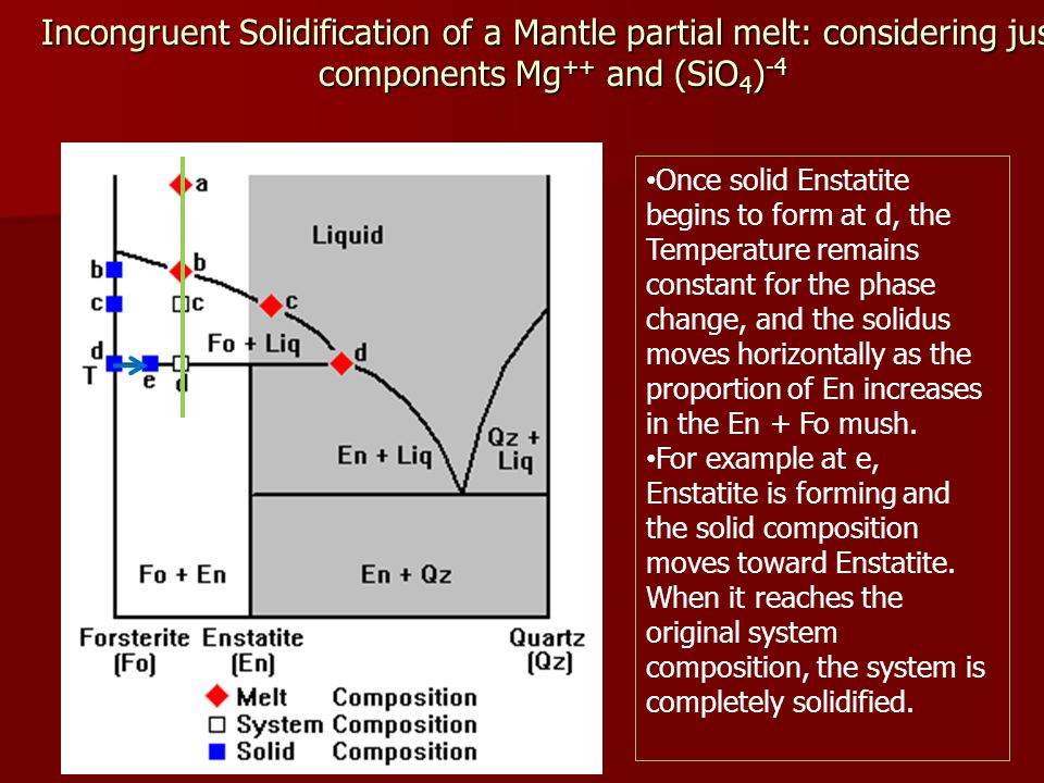 Incongruent Solidification of a Mantle partial melt: considering just components Mg ++ and (SiO 4 ) -4 Once solid Enstatite begins to form at d, the Temperature remains constant for the phase change, and the solidus moves horizontally as the proportion of En increases in the En + Fo mush.