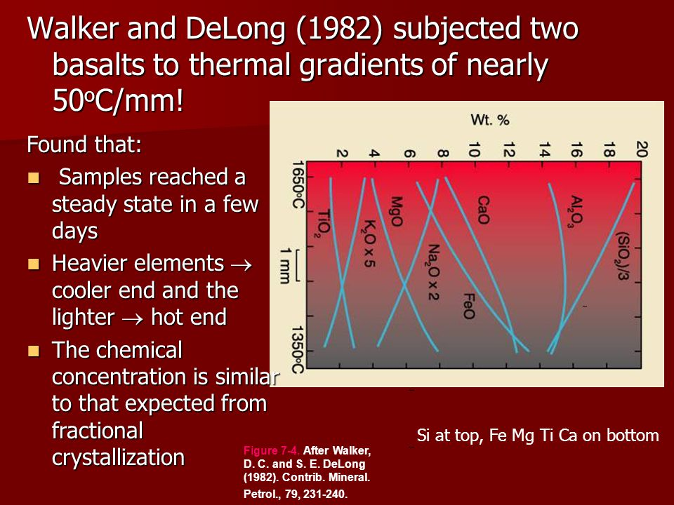 Walker and DeLong (1982) subjected two basalts to thermal gradients of nearly 50 o C/mm.