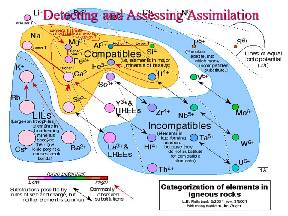 Detecting and Assessing Assimilation