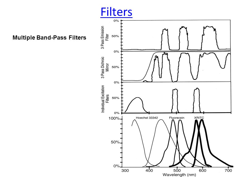 Filters Multiple Band-Pass Filters