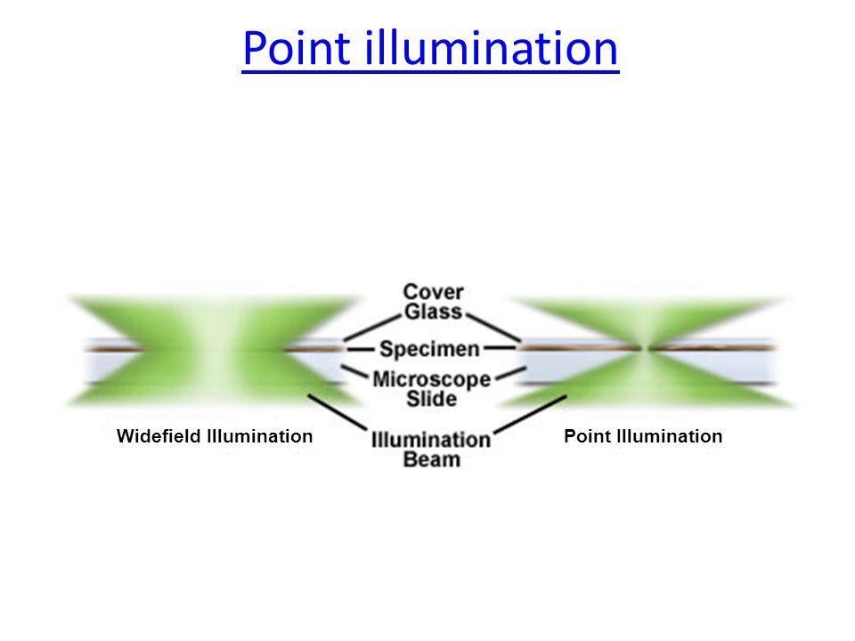 Widefield IlluminationPoint Illumination Point illumination