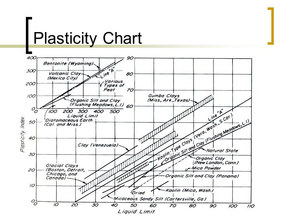 CE 1203 : Geotechnical Properties and Construction Methods Plasticity Chart