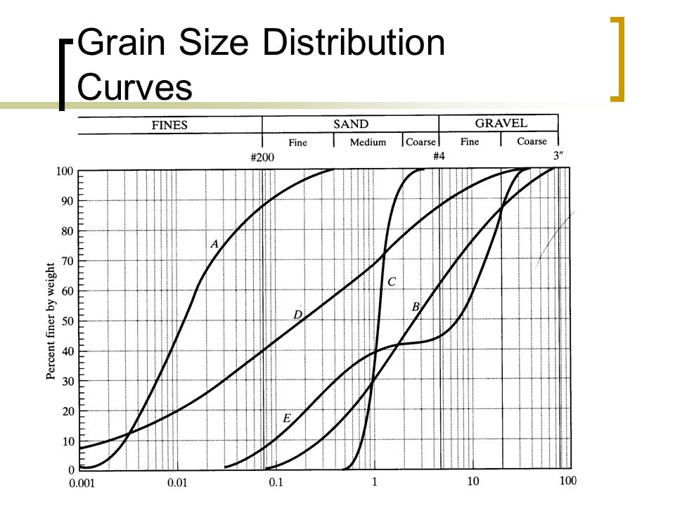 CE 1203 : Geotechnical Properties and Construction Methods Grain Size Distribution Curves