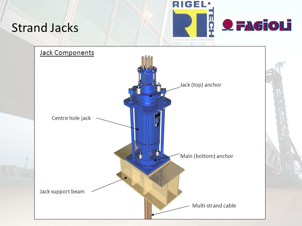 Strand Jacks Jack Jack support beam Multi-strand cable Very heavy load Fixed anchor & housing Jack support beam Multi-strand cable Main (bottom) anchor Jack (top) anchor Centre hole jack Jack Components