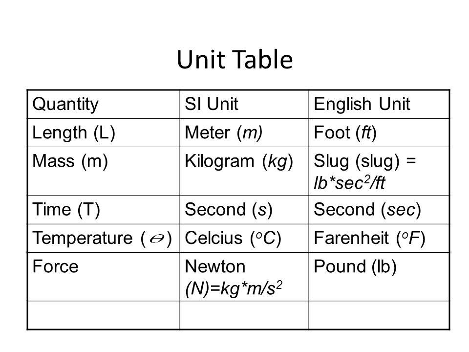 Unit Table QuantitySI UnitEnglish Unit Length (L)Meter (m)Foot (ft) Mass (m)Kilogram (kg)Slug (slug) = lb*sec 2 /ft Time (T)Second (s)Second (sec) Temperature ( )Celcius ( o C)Farenheit ( o F) ForceNewton (N)=kg*m/s 2 Pound (lb)