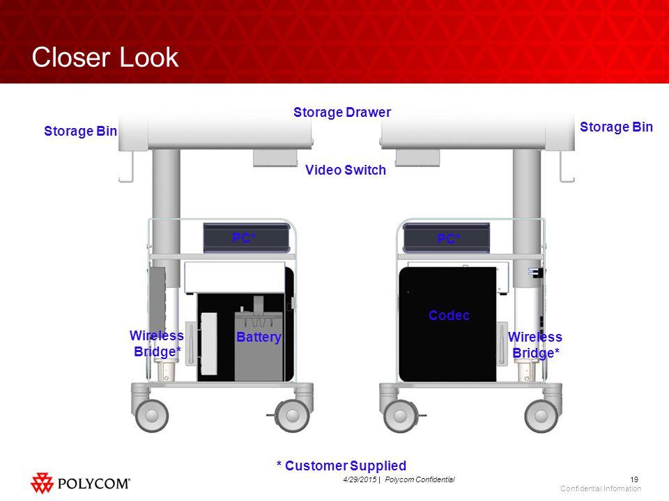 194/29/2015 | Polycom Confidential Confidential Information Closer Look Codec PC* Battery PC* Wireless Bridge* * Customer Supplied Video Switch Storage Drawer Storage Bin