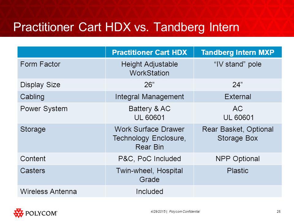 254/29/2015 | Polycom Confidential Practitioner Cart HDX vs.