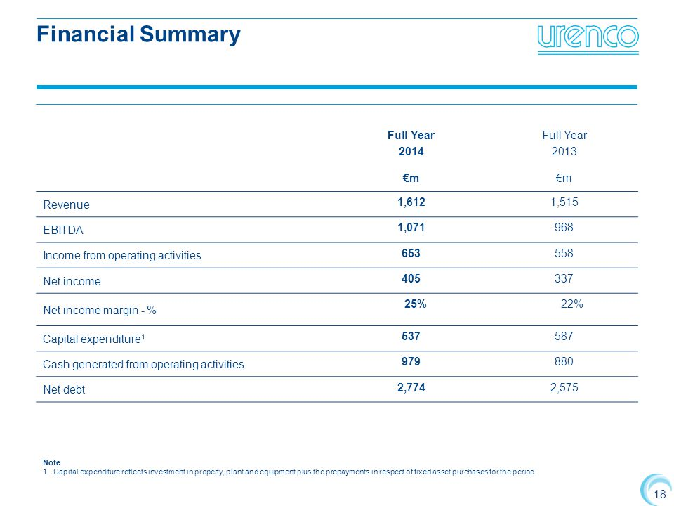 18 Financial Summary Full Year 2014 Full Year 2013 €m Revenue 1,6121,515 EBITDA 1,071968 Income from operating activities 653558 Net income 405337 Net income margin - % 25% 22% Capital expenditure 1 537587 Cash generated from operating activities 979880 Net debt 2,7742,575 Note 1.