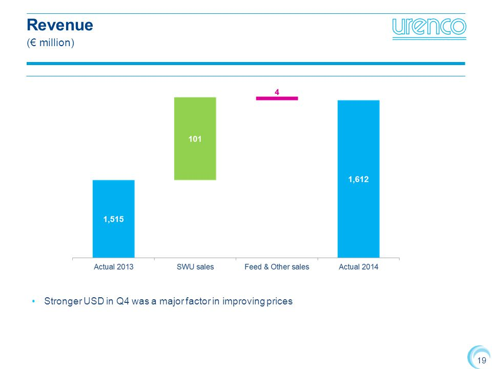 19 Revenue (€ million) Stronger USD in Q4 was a major factor in improving prices
