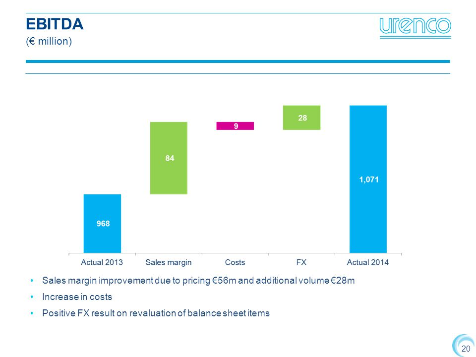 20 EBITDA (€ million) Sales margin improvement due to pricing €56m and additional volume €28m Increase in costs Positive FX result on revaluation of balance sheet items