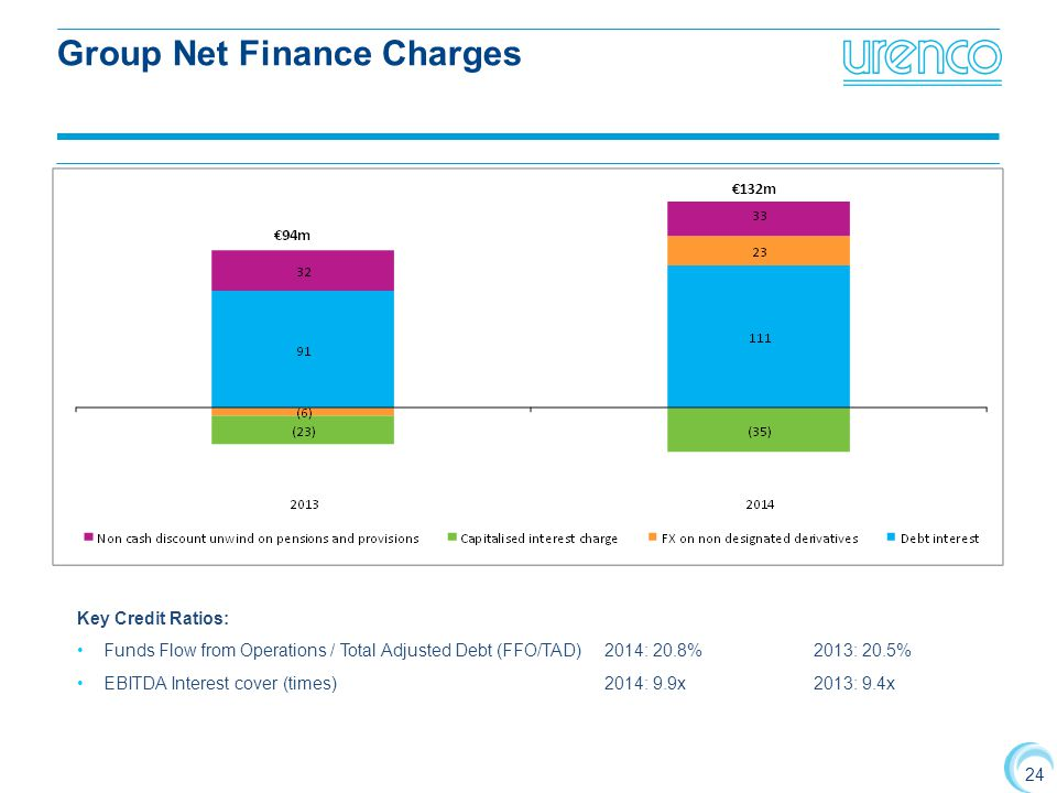 24 Group Net Finance Charges €132m Key Credit Ratios: Funds Flow from Operations / Total Adjusted Debt (FFO/TAD)2014: 20.8%2013: 20.5% EBITDA Interest cover (times)2014: 9.9x2013: 9.4x