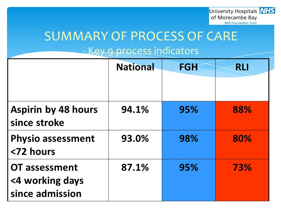 National (median) FGHRLI Aspirin by 48 hours since stroke 94.1%95%88% Physio assessment <72 hours 93.0%98%80% OT assessment <4 working days since admi