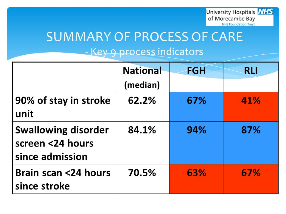 National (median) FGHRLI 90% of stay in stroke unit 62.2%67%41% Swallowing disorder screen <24 hours since admission 84.1%94%87% Brain scan <24 hours