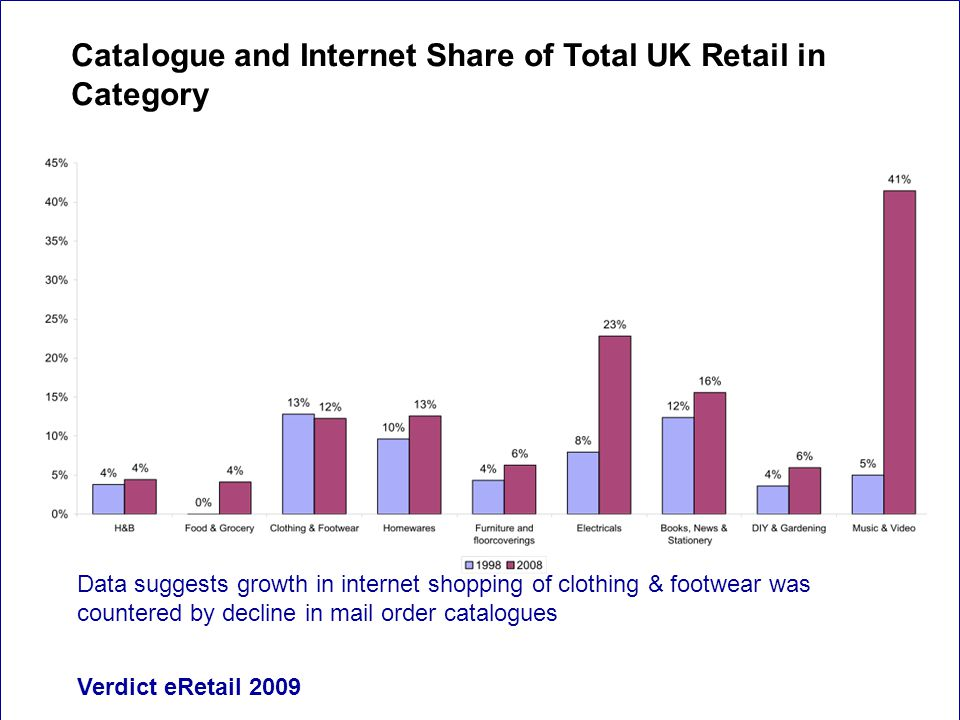 Data suggests growth in internet shopping of clothing & footwear was countered by decline in mail order catalogues Verdict eRetail 2009 Catalogue and Internet Share of Total UK Retail in Category