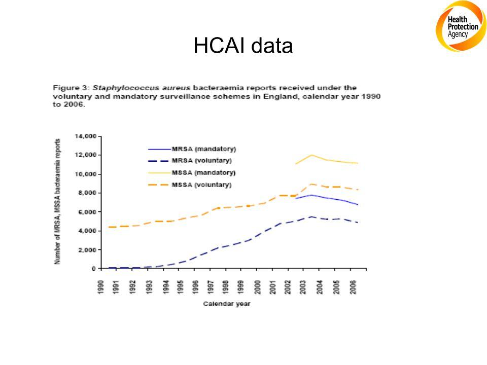 HCAI data