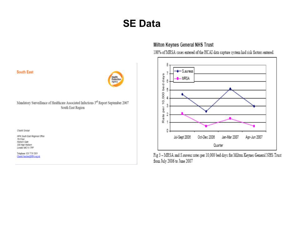 SE Data