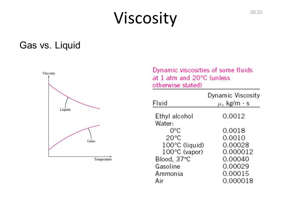 Fundamentals of Fluid Mechanics 36 Viscosity 06:26 Gas vs. Liquid