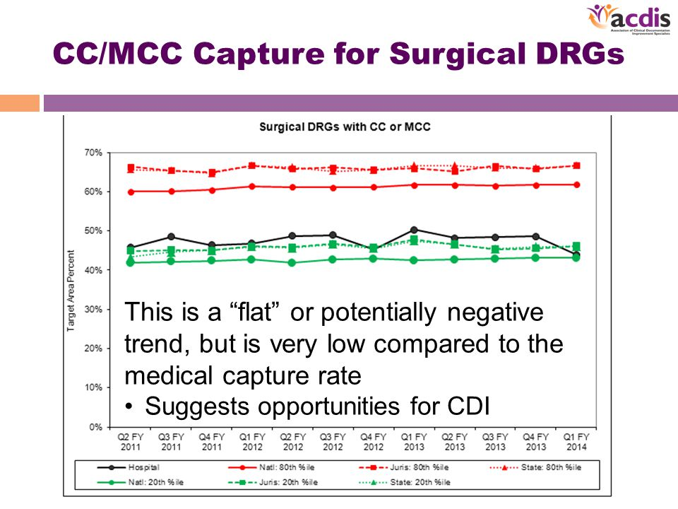 CC/MCC Capture for Surgical DRGs This is a flat or potentially negative trend, but is very low compared to the medical capture rate Suggests opportunities for CDI
