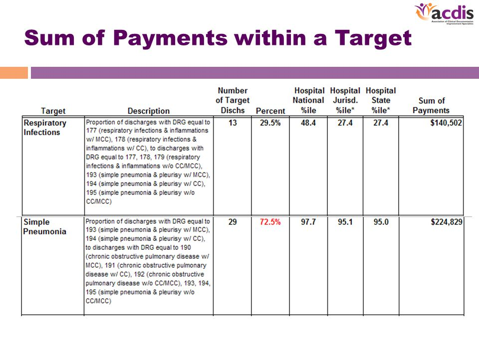 Sum of Payments within a Target