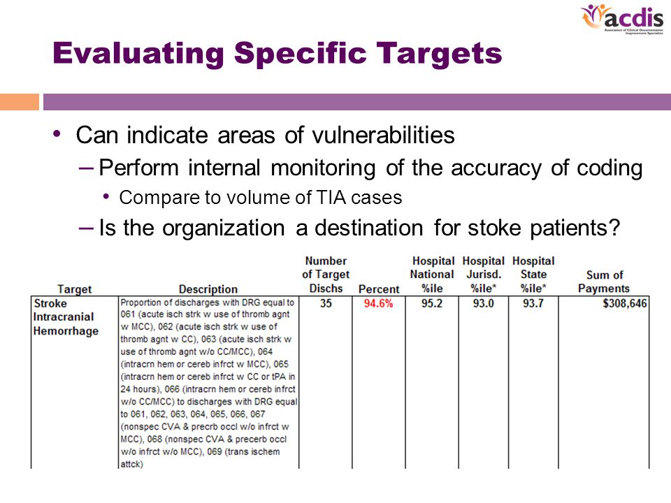 Evaluating Specific Targets Can indicate areas of vulnerabilities – Perform internal monitoring of the accuracy of coding Compare to volume of TIA cases – Is the organization a destination for stoke patients?