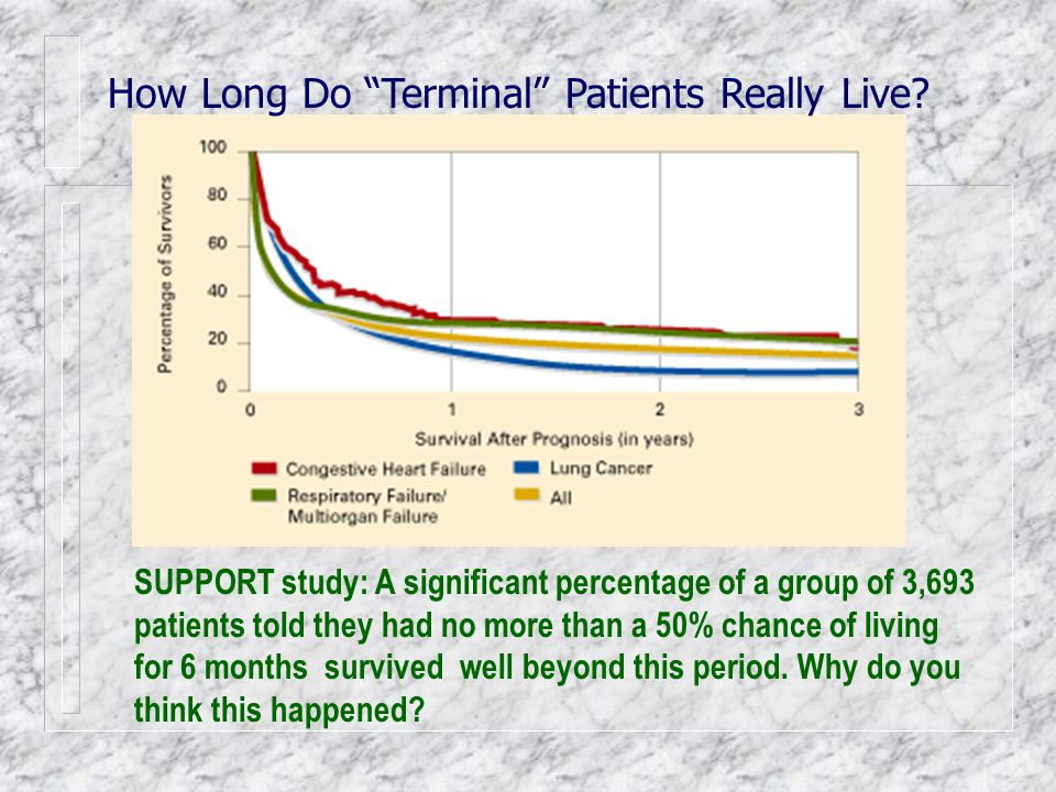 """How Long Do """"Terminal"""" Patients Really Live? SUPPORT study: A significant percentage of a group of 3,693 patients told they had no more than a 50% cha"""