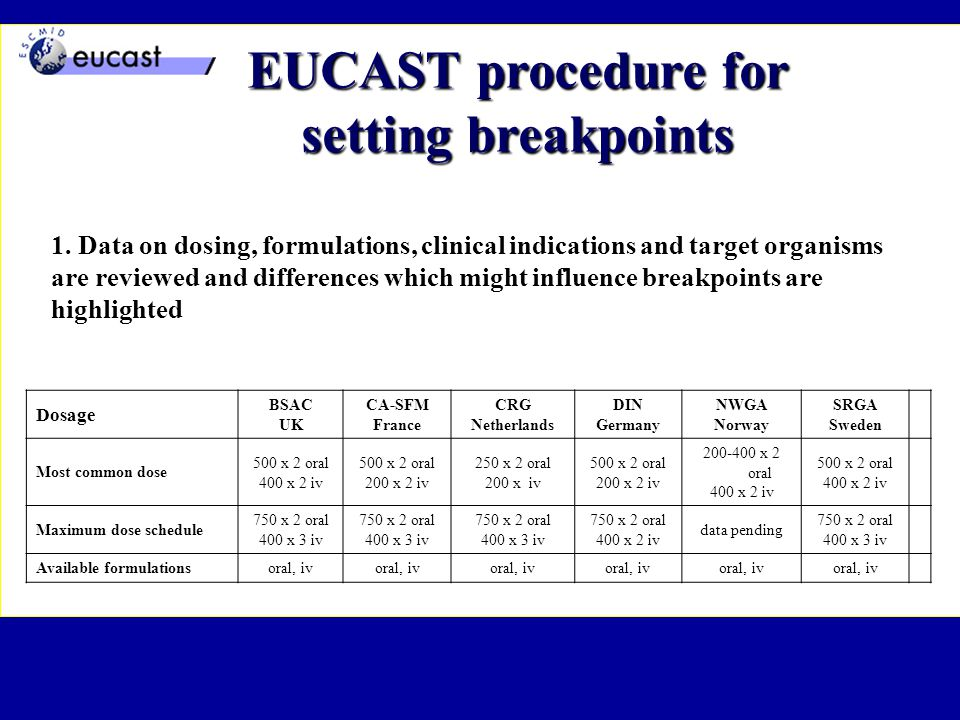 1. Data on dosing, formulations, clinical indications and target organisms are reviewed and differences which might influence breakpoints are highligh