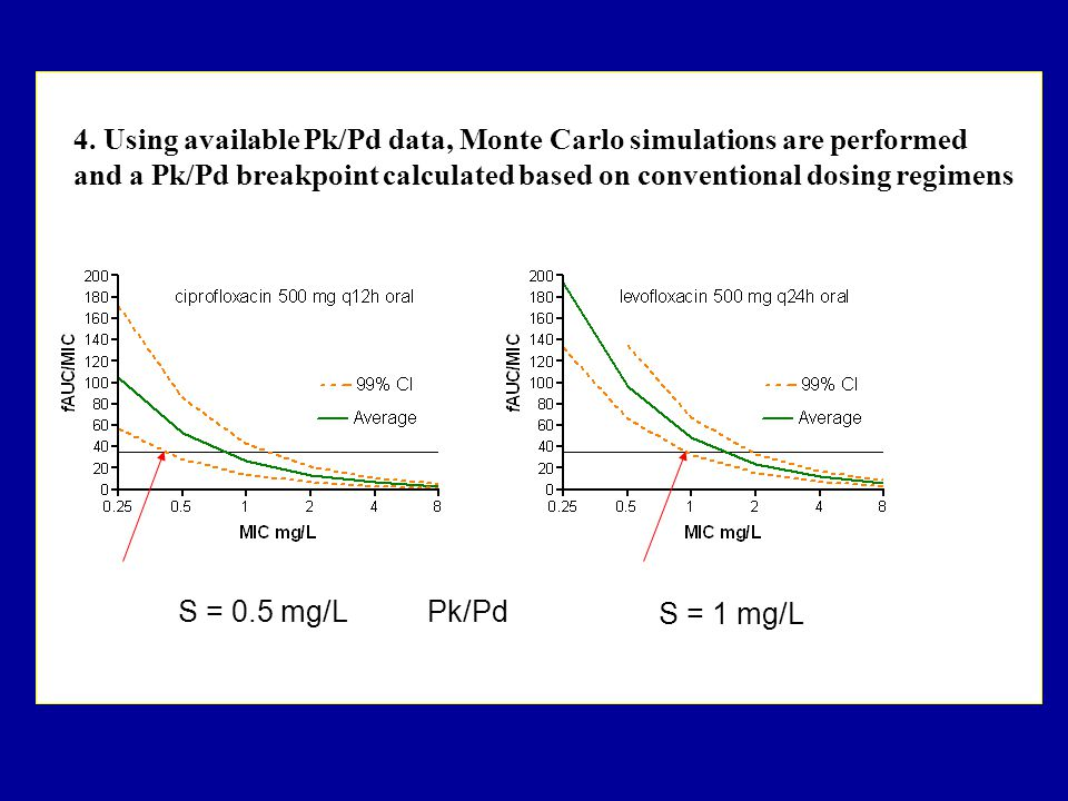 S = 0.5 mg/L S = 1 mg/L Pk/Pd 4. Using available Pk/Pd data, Monte Carlo simulations are performed and a Pk/Pd breakpoint calculated based on conventi