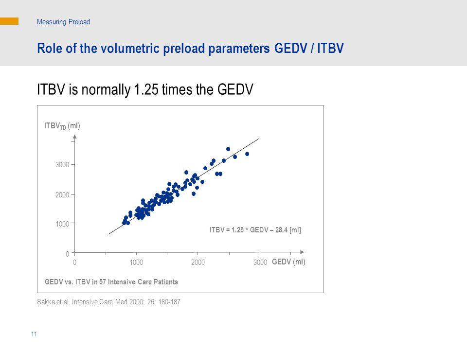 Sakka et al, Intensive Care Med 2000; 26: 180-187 Measuring Preload 11 ITBV TD (ml) ITBV = 1.25 * GEDV – 28.4 [ml] GEDV vs.
