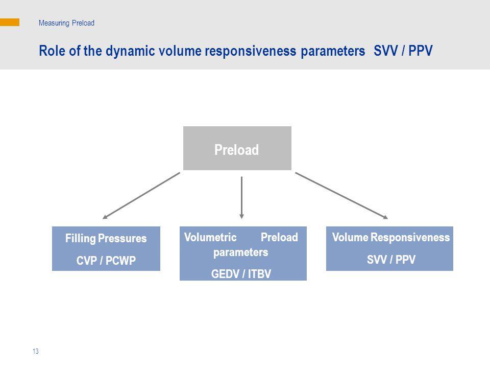 Measuring Preload Role of the dynamic volume responsiveness parameters SVV / PPV Preload Filling Pressures CVP / PCWP Volume Responsiveness SVV / PPV Volumetric Preload parameters GEDV / ITBV 13