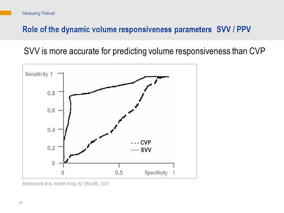 Sensitivity - - - CVP ___ SVV SVV is more accurate for predicting volume responsiveness than CVP Measuring Preload Berkenstadt et al, Anesth Analg 92: 984-989, 2001 Specificity 1 0,50 0 0,2 0,4 0,6 0,8 1 17 Role of the dynamic volume responsiveness parameters SVV / PPV