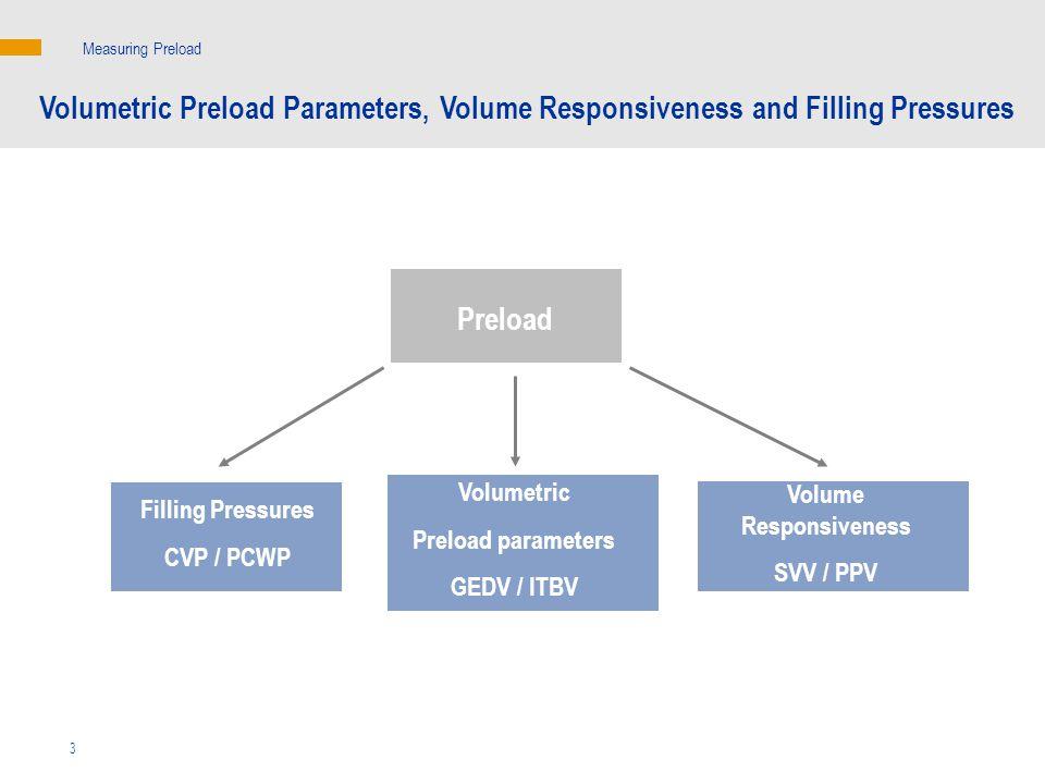 Preload Filling Pressures CVP / PCWP Volumetric Preload Parameters, Volume Responsiveness and Filling Pressures Measuring Preload Volume Responsiveness SVV / PPV Volumetric Preload parameters GEDV / ITBV 3