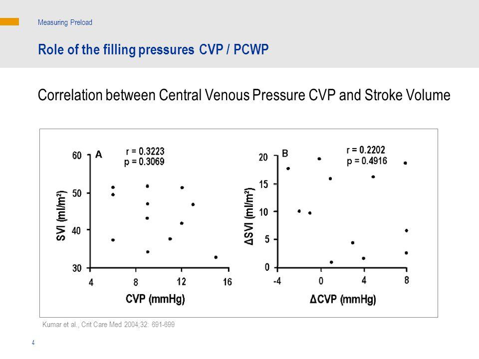 Kumar et al., Crit Care Med 2004;32: 691-699 4 Role of the filling pressures CVP / PCWP Correlation between Central Venous Pressure CVP and Stroke Volume Measuring Preload