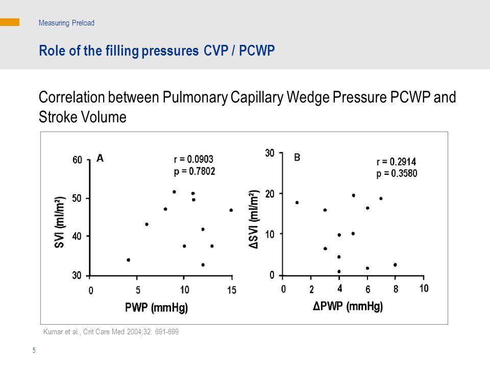 Kumar et al., Crit Care Med 2004;32: 691-699 5 Correlation between Pulmonary Capillary Wedge Pressure PCWP and Stroke Volume Measuring Preload Role of the filling pressures CVP / PCWP