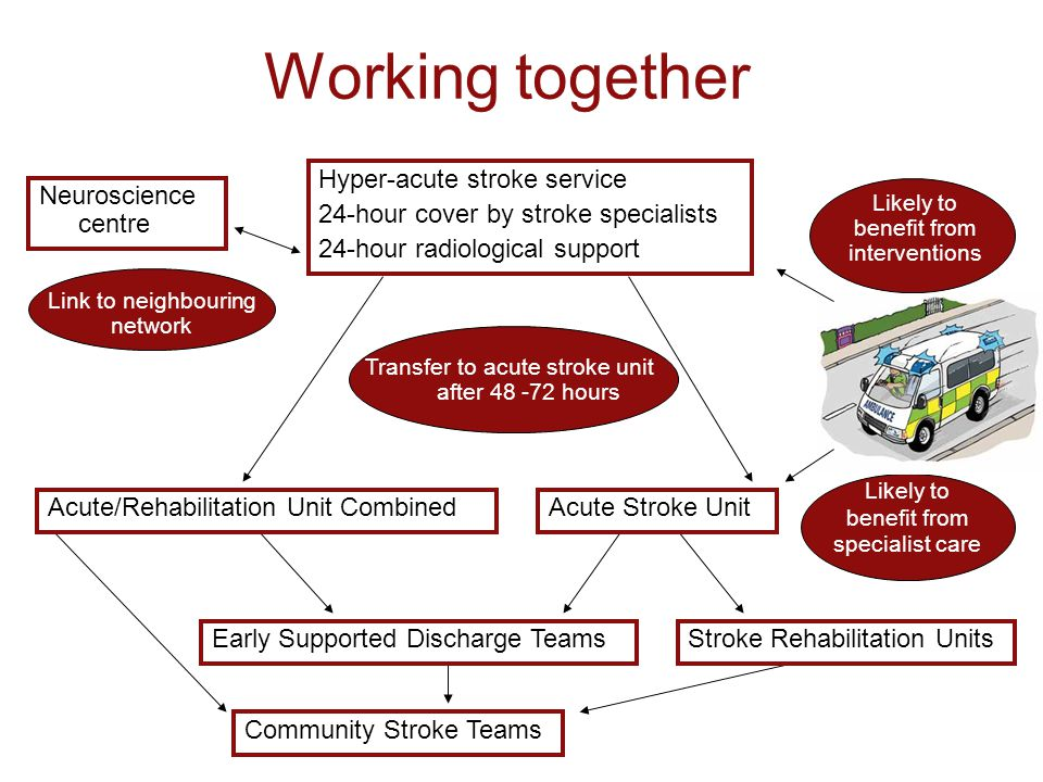 Working together Hyper-acute stroke service 24-hour cover by stroke specialists 24-hour radiological support Acute Stroke UnitAcute/Rehabilitation Unit Combined Early Supported Discharge TeamsStroke Rehabilitation Units Community Stroke Teams Likely to benefit from interventions Transfer to acute stroke unit after 48 -72 hours Likely to benefit from specialist care Link to neighbouring network Neuroscience centre