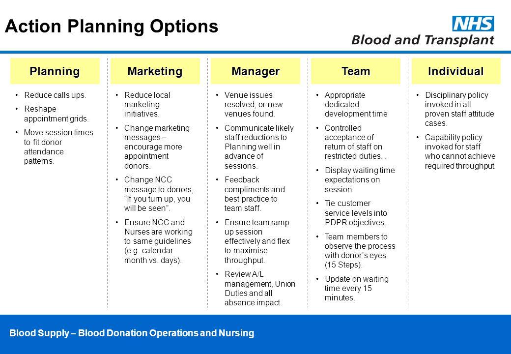 Blood Supply – Blood Donation Operations and Nursing Action Planning OptionsPlanningMarketingManagerTeamIndividual Reduce calls ups.