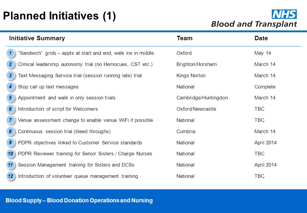 Blood Supply – Blood Donation Operations and Nursing Planned Initiatives (1) Initiative SummaryTeamDate Clinical leadership autonomy trial (no Hemocues, CST etc.) Text Messaging Service trial (session running late) trial Brighton/HorshamMarch 14 Kings NortonMarch 14 Stop call up text messagesNationalComplete Appointment and walk in only session trialsCambridge/HuntingdonMarch 14 Introduction of script for WelcomersOxford/NewcastleTBC Venue assessment change to enable venue WiFi if possibleNationalTBC Continuous session trial (bleed throughs)CumbriaMarch 14 1 1 2 2 3 3 4 4 5 5 6 6 7 7 8 8 9 9 Sandwich grids – appts at start and end, walk ins in middleOxfordMay 14 10 PDPR Reviewer training for Senior Sisters / Charge NursesNationalTBC PDPR objectives linked to Customer Service standardsNationalApril 2014 11 12 Session Management training for Sisters and DCSsNationalApril 2014 Introduction of volunteer queue management trainingNationalTBC