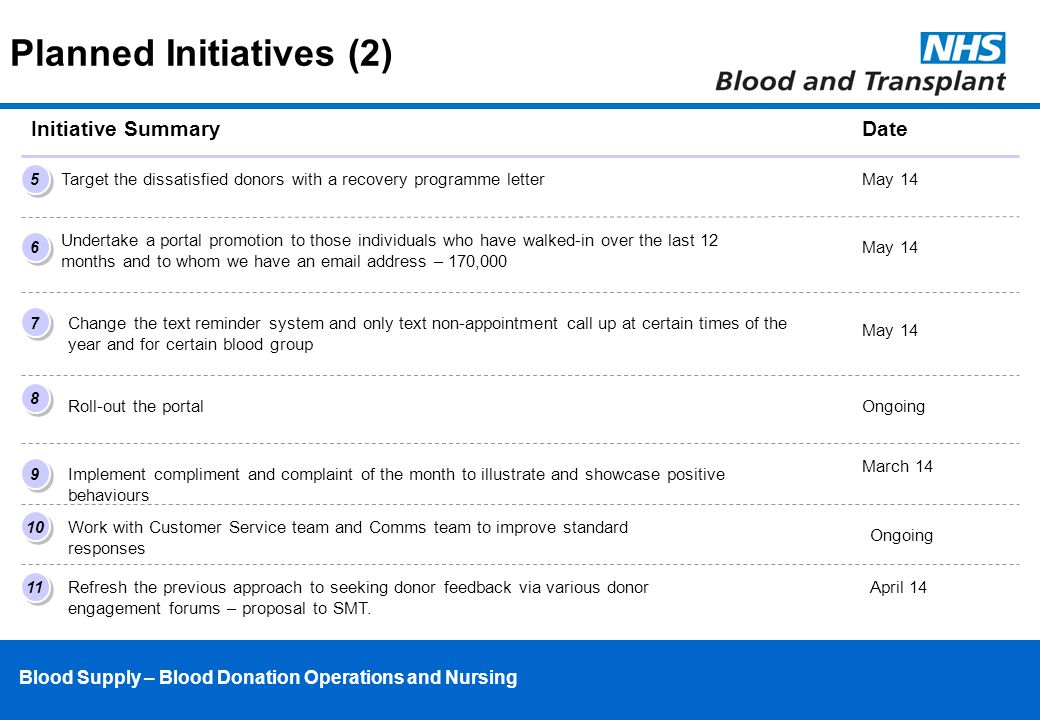 Blood Supply – Blood Donation Operations and Nursing Initiative Summary Target the dissatisfied donors with a recovery programme letter Undertake a portal promotion to those individuals who have walked-in over the last 12 months and to whom we have an email address – 170,000 5 5 6 6 7 7 8 8 Change the text reminder system and only text non-appointment call up at certain times of the year and for certain blood group Roll-out the portal Planned Initiatives (2) 9 9 Implement compliment and complaint of the month to illustrate and showcase positive behaviours Date May 14 Ongoing March 14 10 Work with Customer Service team and Comms team to improve standard responses Ongoing 11 Refresh the previous approach to seeking donor feedback via various donor engagement forums – proposal to SMT.
