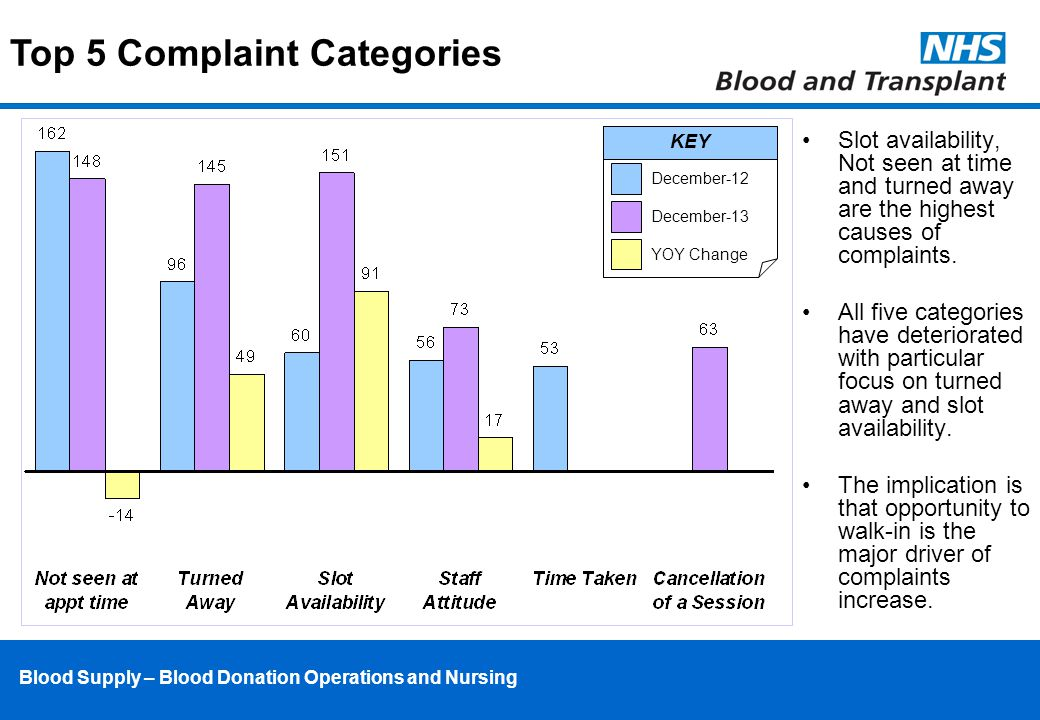 Blood Supply – Blood Donation Operations and Nursing Slot availability, Not seen at time and turned away are the highest causes of complaints.