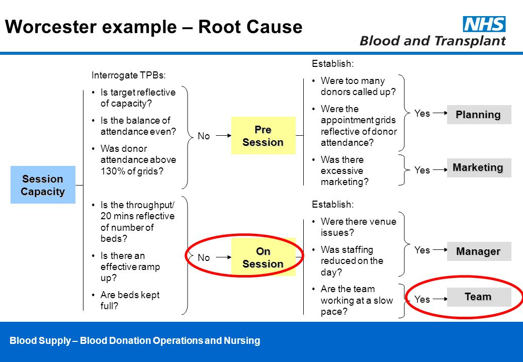 Blood Supply – Blood Donation Operations and Nursing Worcester example – Root Cause Session Capacity Interrogate TPBs: Is target reflective of capacity.