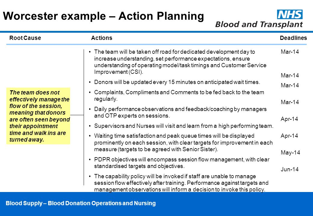 Blood Supply – Blood Donation Operations and Nursing Worcester example – Action Planning Root CauseActionsDeadlines The team will be taken off road for dedicated development day to increase understanding, set performance expectations, ensure understanding of operating model/task timings and Customer Service Improvement (CSI).