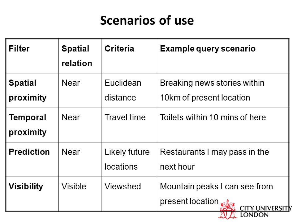 Scenarios of use Filter Spatial relation CriteriaExample query scenario Spatial proximity Near Euclidean distance Breaking news stories within 10km of present location Temporal proximity NearTravel timeToilets within 10 mins of here PredictionNear Likely future locations Restaurants I may pass in the next hour VisibilityVisibleViewshedMountain peaks I can see from present location